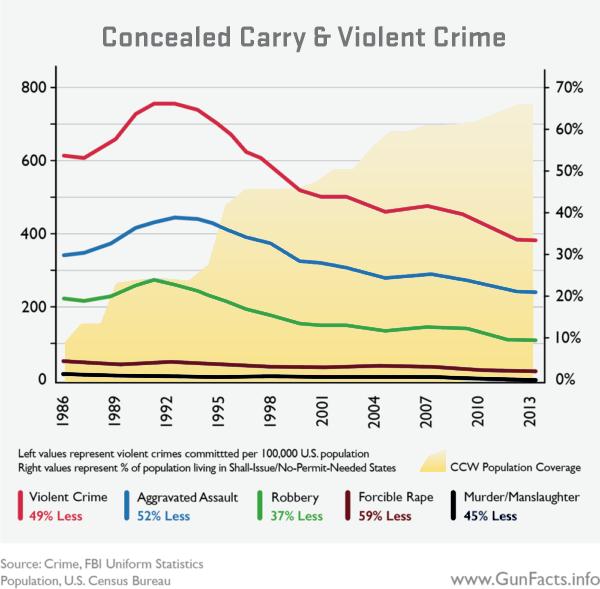 Cc violent crime graph 2020
